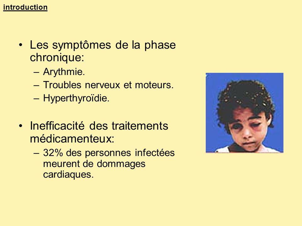Les symptômes de la phase chronique: