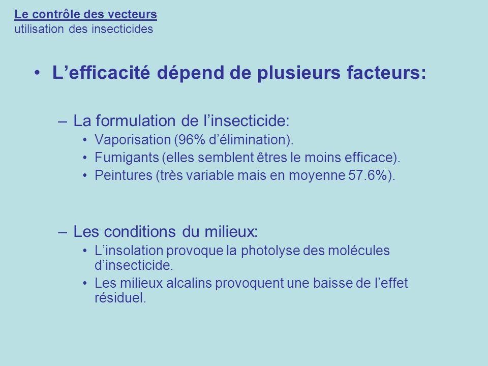 Le contrôle des vecteurs utilisation des insecticides