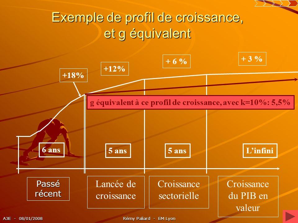 Exemple de profil de croissance, et g équivalent