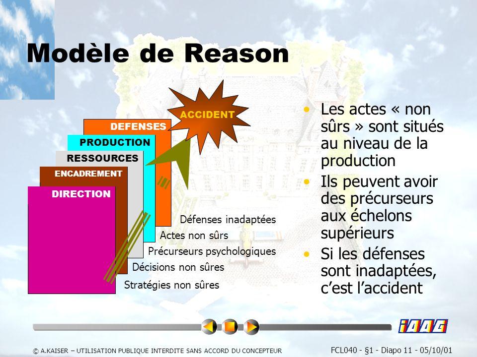 Modèle de Reason Les actes « non sûrs » sont situés au niveau de la production. Ils peuvent avoir des précurseurs aux échelons supérieurs.