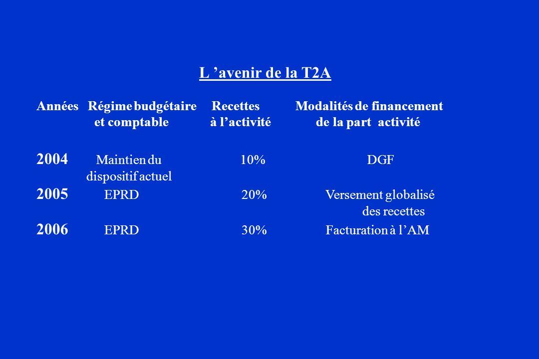 2005 EPRD 20% Versement globalisé 2006 EPRD 30% Facturation à l'AM