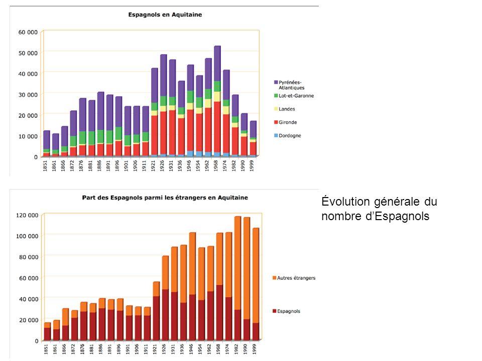 Évolution générale du nombre d'Espagnols