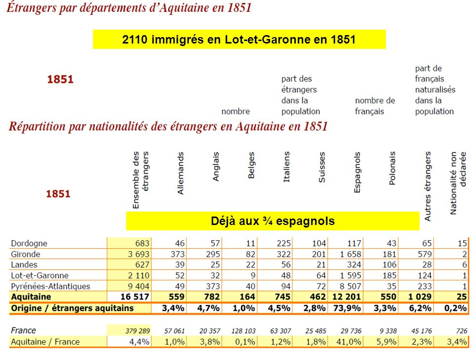 2110 immigrés en Lot-et-Garonne en 1851