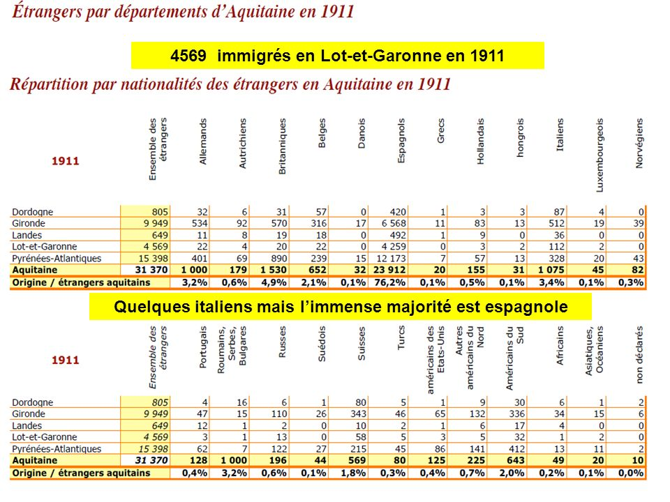 4569 immigrés en Lot-et-Garonne en 1911