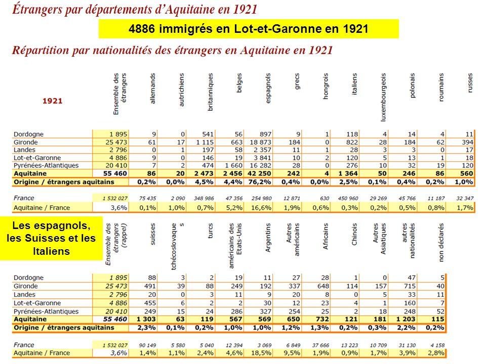 4886 immigrés en Lot-et-Garonne en 1921