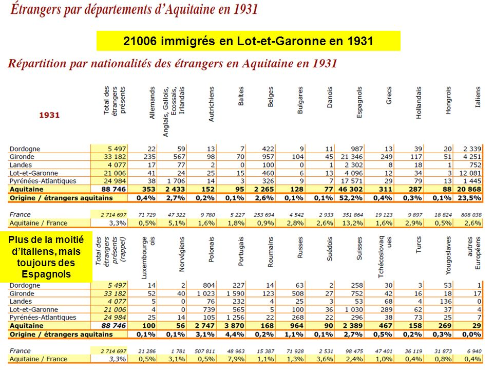 21006 immigrés en Lot-et-Garonne en 1931