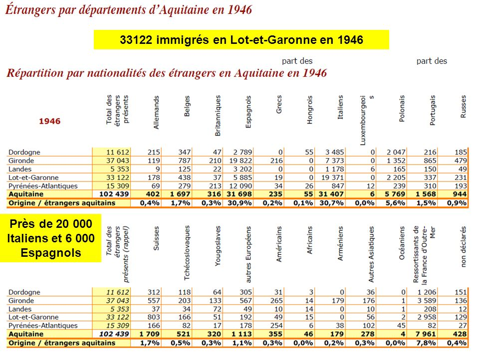 33122 immigrés en Lot-et-Garonne en 1946