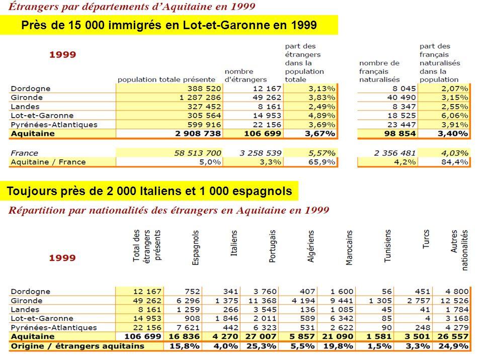 Près de 15 000 immigrés en Lot-et-Garonne en 1999