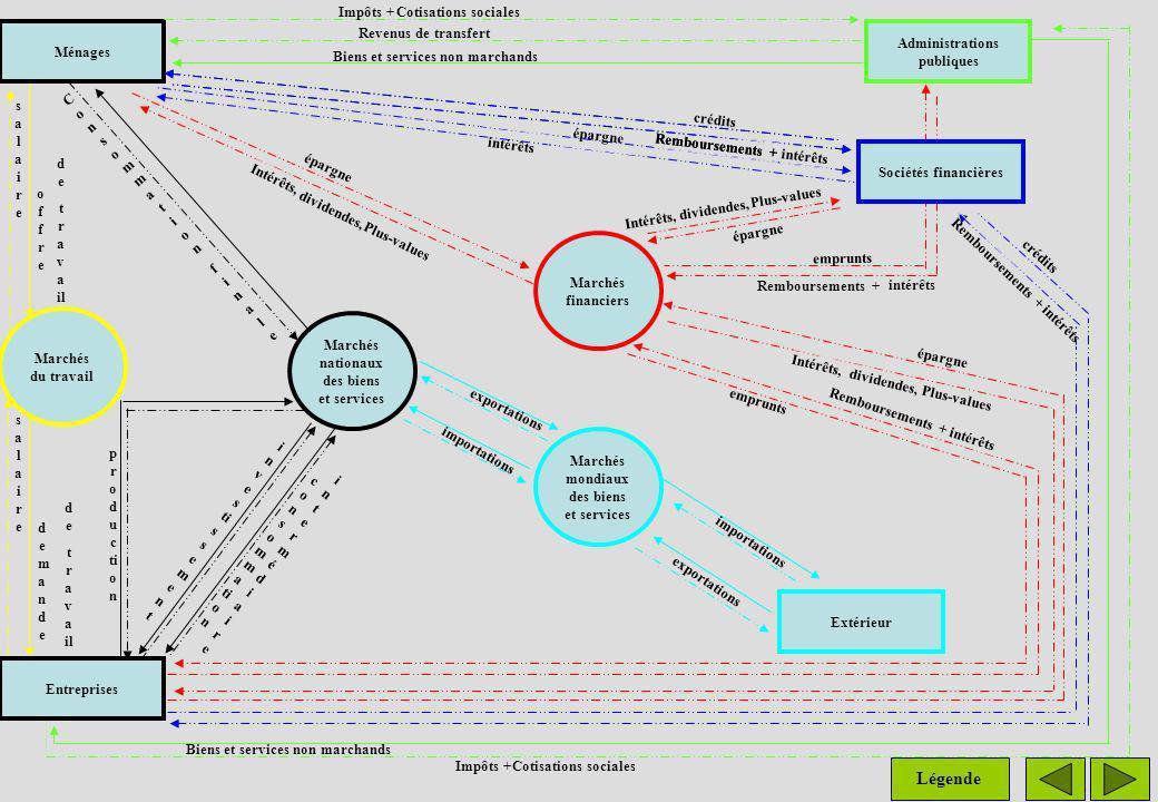 Légende Impôts + Cotisations sociales Ménages Revenus de transfert