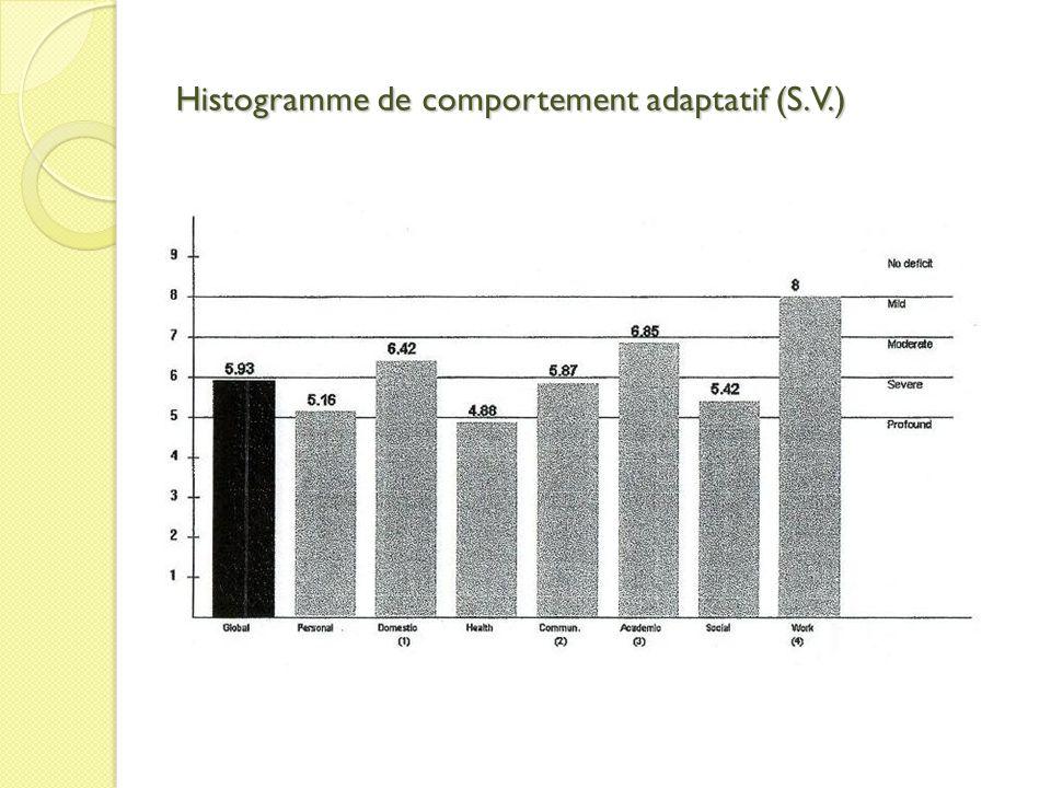 Histogramme de comportement adaptatif (S.V.)