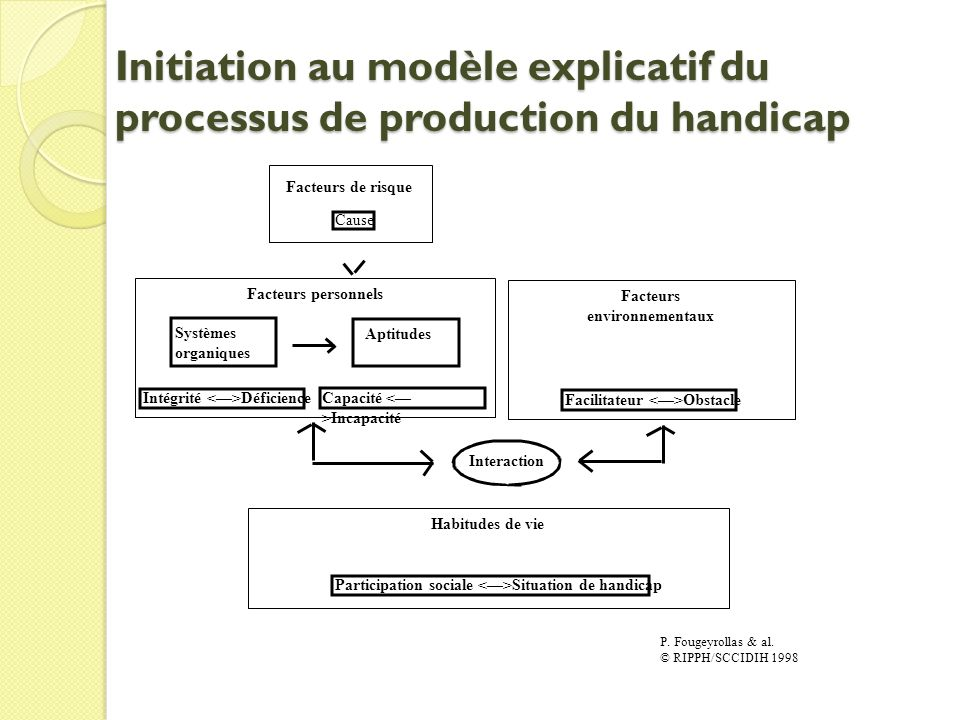 Initiation au modèle explicatif du processus de production du handicap