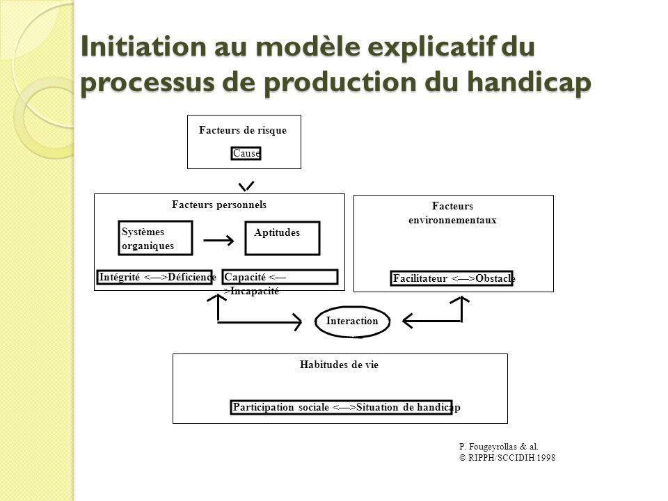 Initiation au modèle explicatif du processus de production du handicap