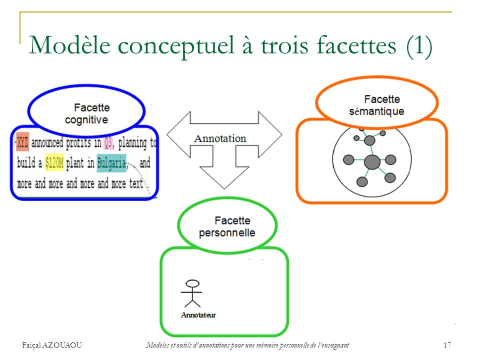 Modèle conceptuel à trois facettes (1)