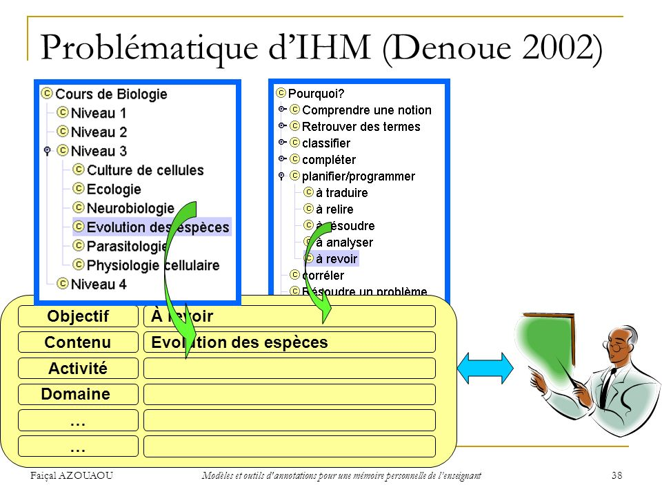 Problématique d'IHM (Denoue 2002)