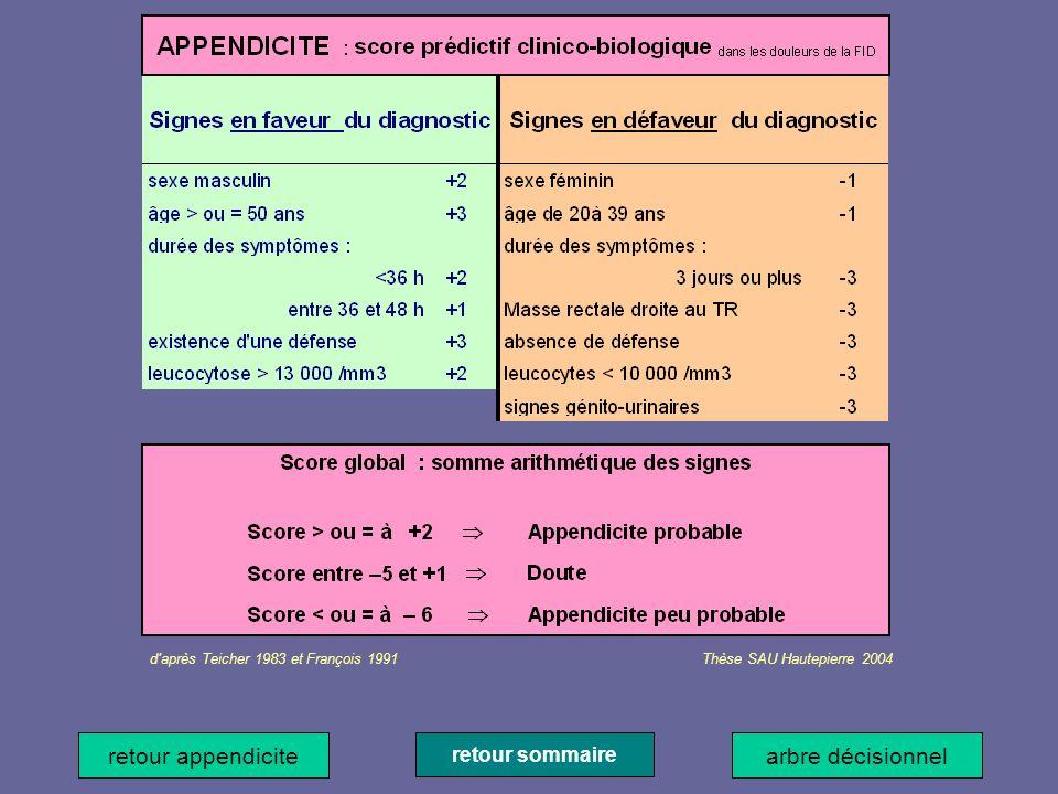 retour appendicite arbre décisionnel