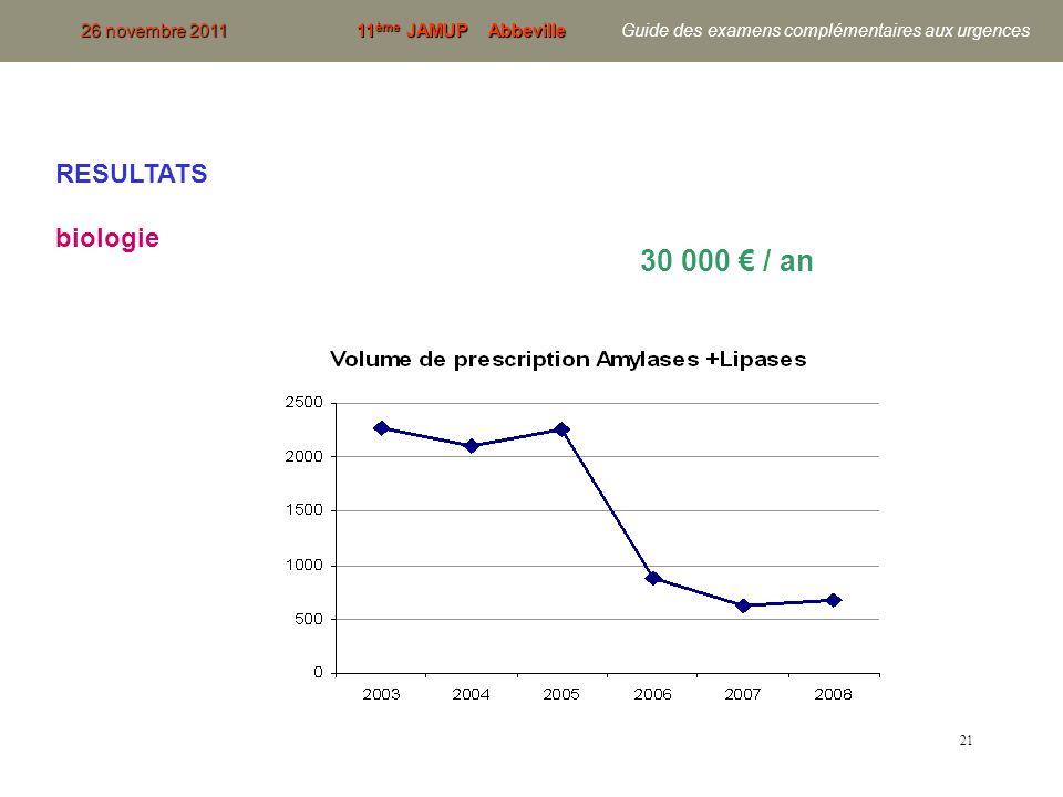 30 000 € / an RESULTATS biologie