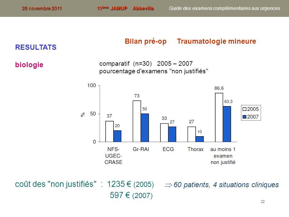 597 € (2007) coût des non justifiés : 1235 € (2005)