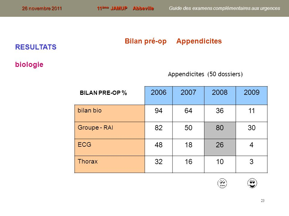 Bilan pré-op Appendicites RESULTATS biologie BILAN PRE-OP % 2006 2007