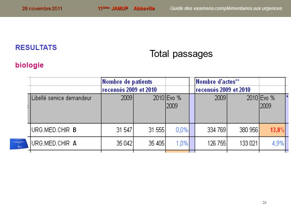 Total passages RESULTATS biologie