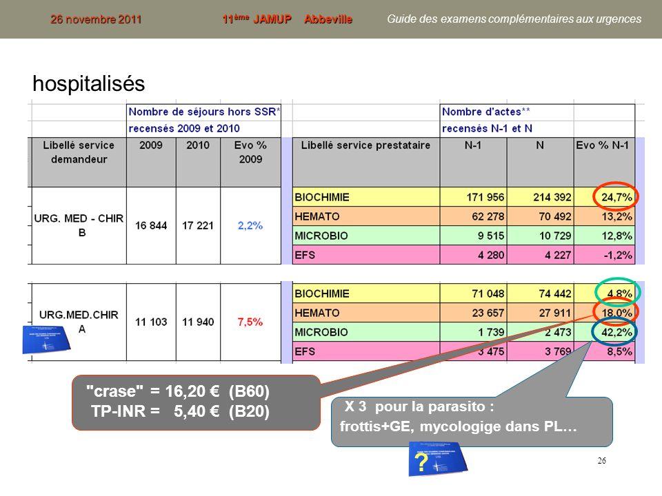 hospitalisés crase = 16,20 € (B60) TP-INR = 5,40 € (B20)