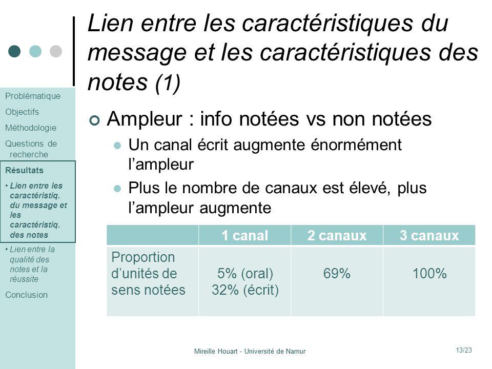 Lien entre les caractéristiques du message et les caractéristiques des notes (1)
