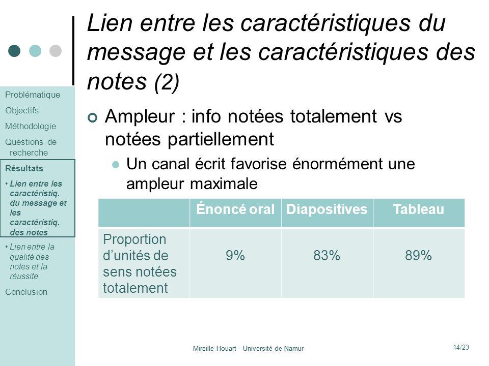 Lien entre les caractéristiques du message et les caractéristiques des notes (2)