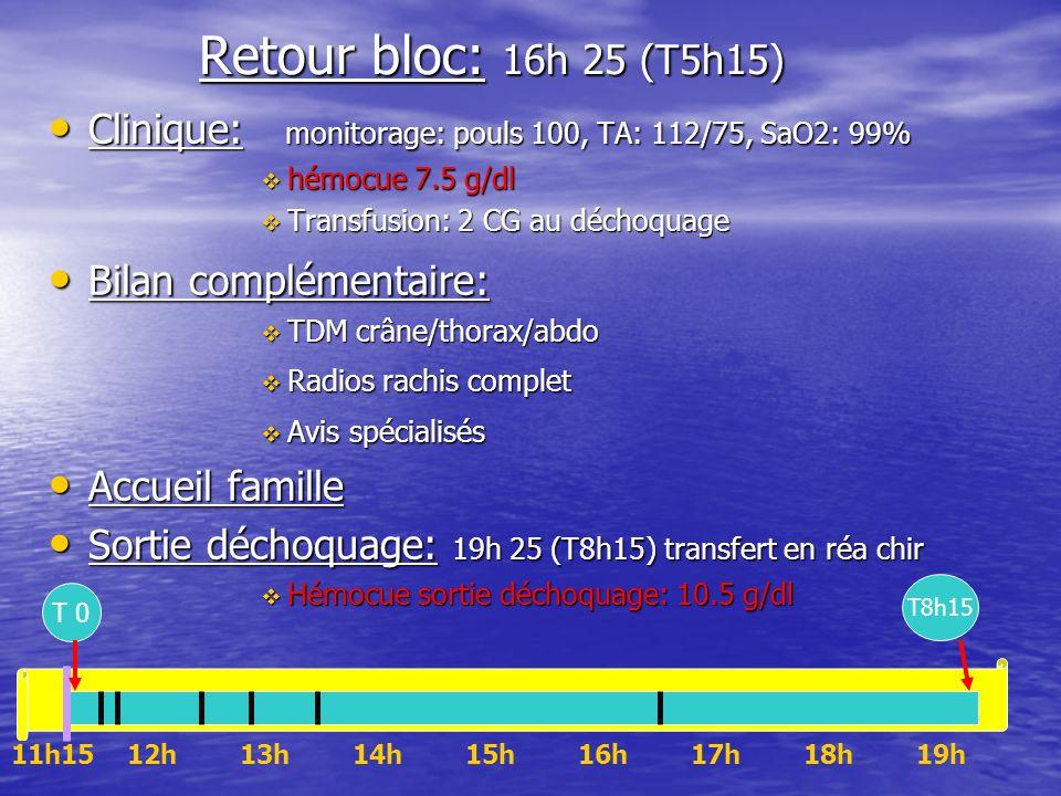 Retour bloc: 16h 25 (T5h15) Clinique: monitorage: pouls 100, TA: 112/75, SaO2: 99% hémocue 7.5 g/dl.