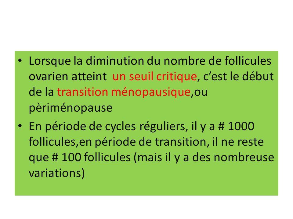 Lorsque la diminution du nombre de follicules ovarien atteint un seuil critique, c'est le début de la transition ménopausique,ou pèriménopause