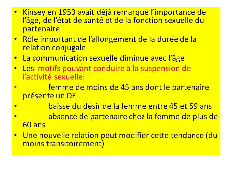 Kinsey en 1953 avait déjà remarqué l'importance de l'âge, de l'état de santé et de la fonction sexuelle du partenaire