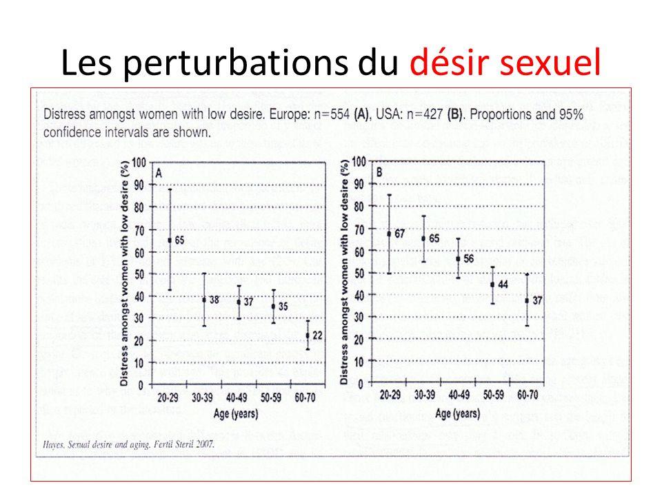 Les perturbations du désir sexuel