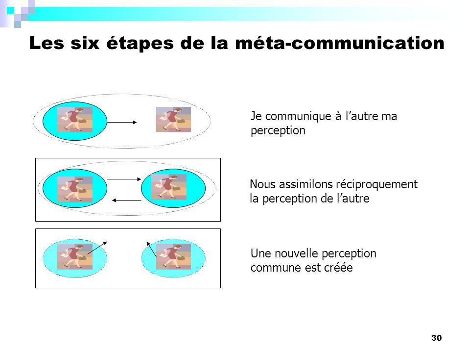 Les six étapes de la méta-communication