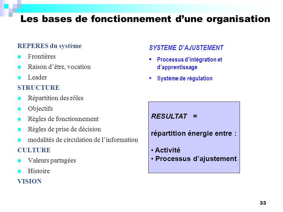Les bases de fonctionnement d'une organisation