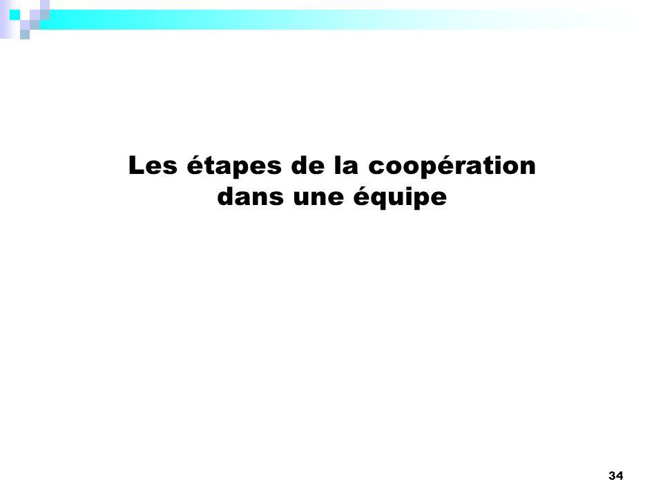 Les étapes de la coopération dans une équipe