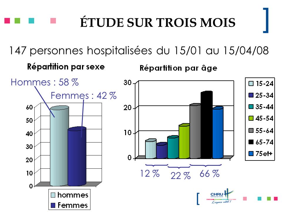ÉTUDE SUR TROIS MOIS 147 personnes hospitalisées du 15/01 au 15/04/08