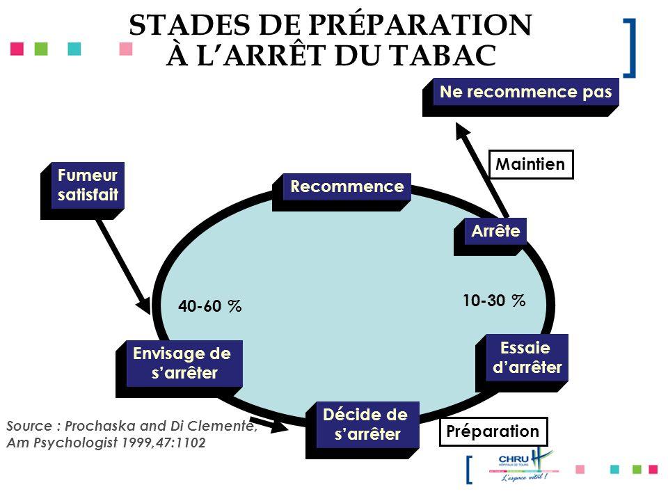 STADES DE PRÉPARATION À L'ARRÊT DU TABAC