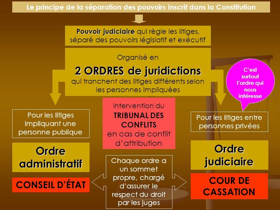 Ordre judiciaire Ordre administratif