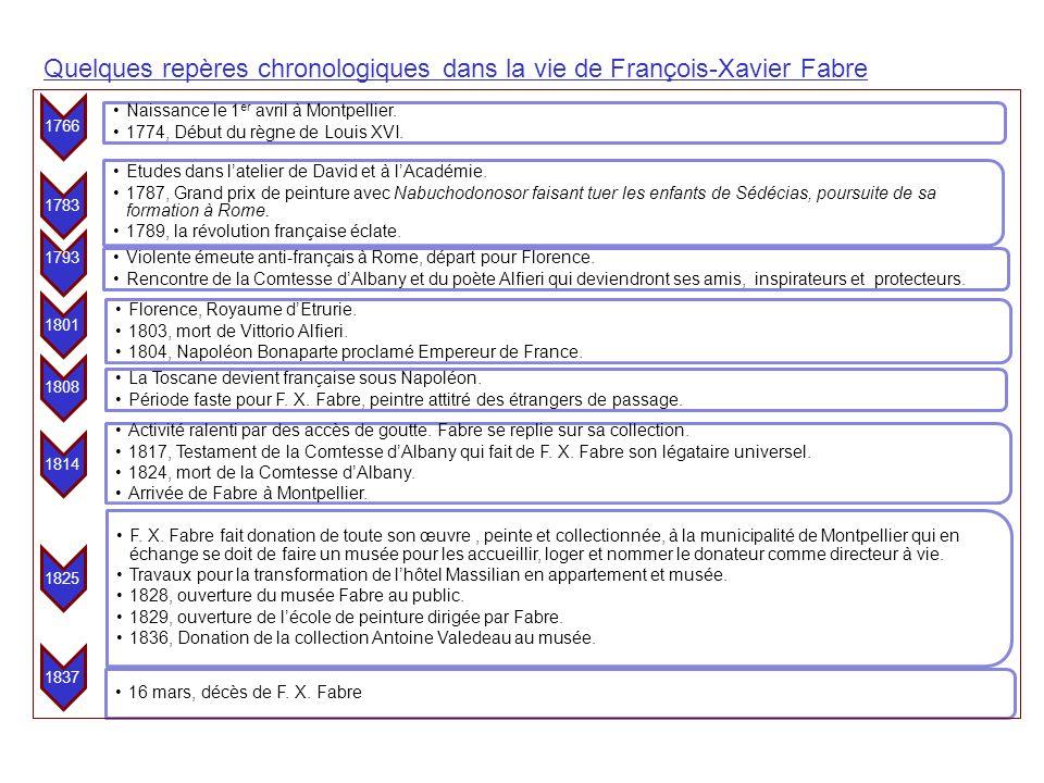 Quelques repères chronologiques dans la vie de François-Xavier Fabre