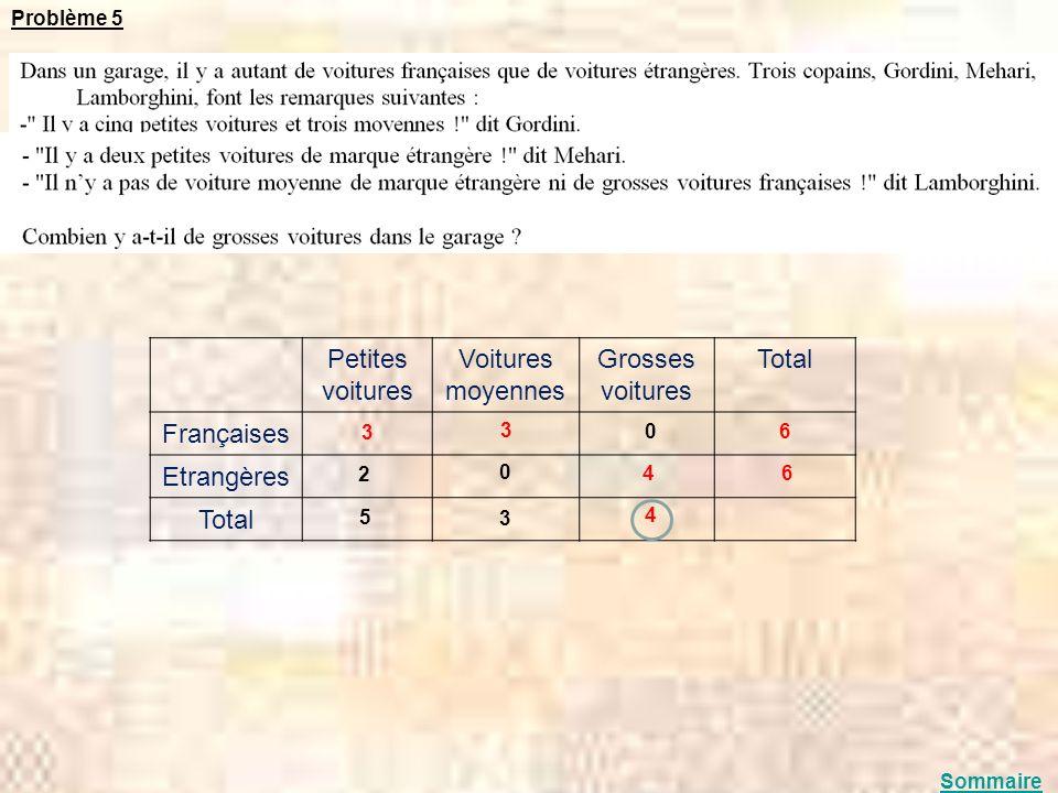 Petites voitures Voitures moyennes Grosses voitures Total Françaises