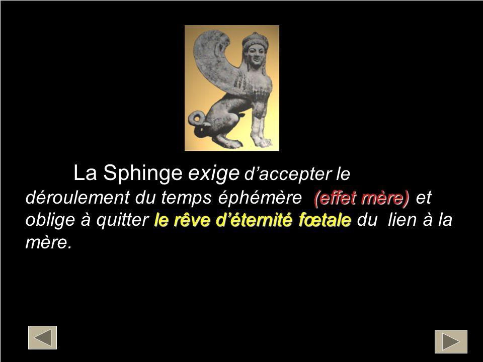La Sphinge exige d'accepter le déroulement du temps éphémère (effet mère) et oblige à quitter le rêve d'éternité fœtale du lien à la mère.