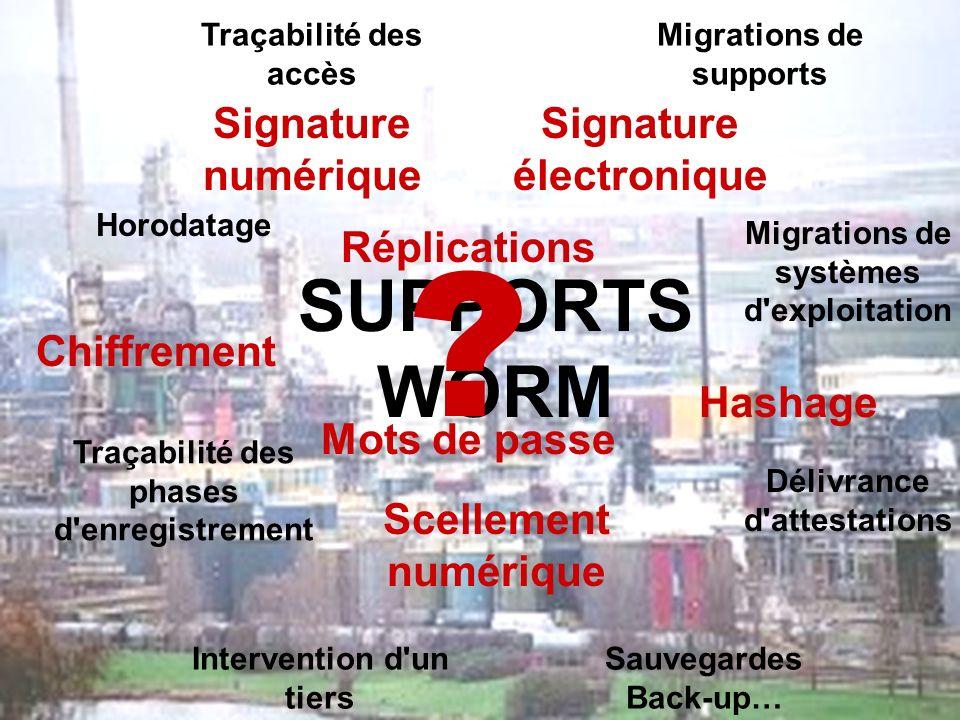 SUPPORTS WORM Signature numérique Signature électronique