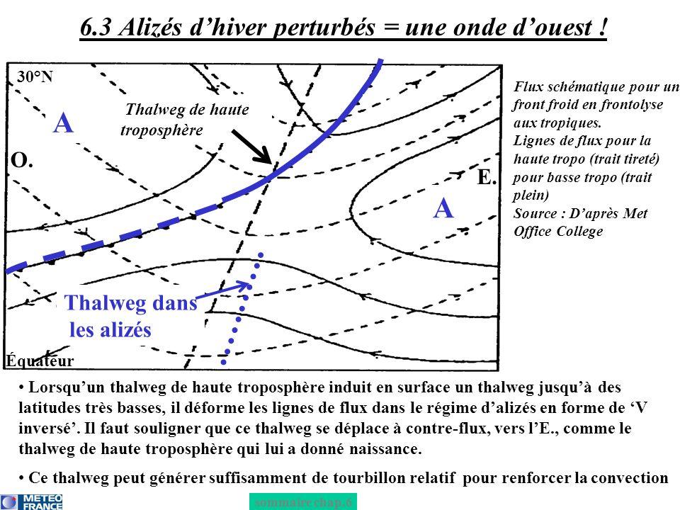6.3 Alizés d'hiver perturbés = une onde d'ouest !