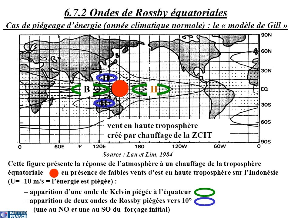6.7.2 Ondes de Rossby équatoriales Cas de piégeage d'énergie (année climatique normale) : le « modèle de Gill »
