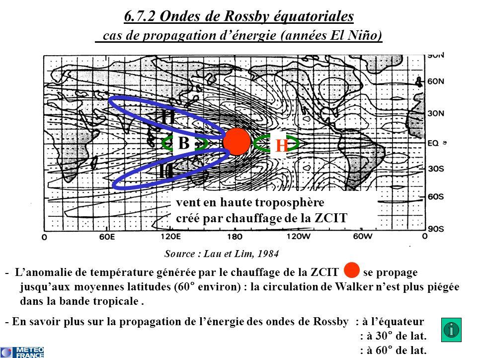 6.7.2 Ondes de Rossby équatoriales cas de propagation d'énergie (années El Niño)