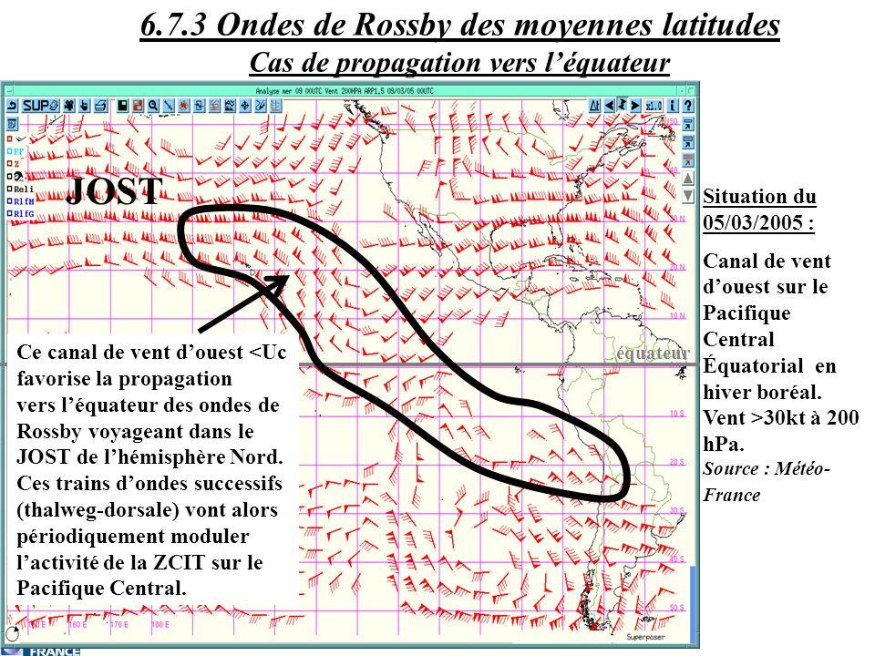 6.7.3 Ondes de Rossby des moyennes latitudes Cas de propagation vers l'équateur