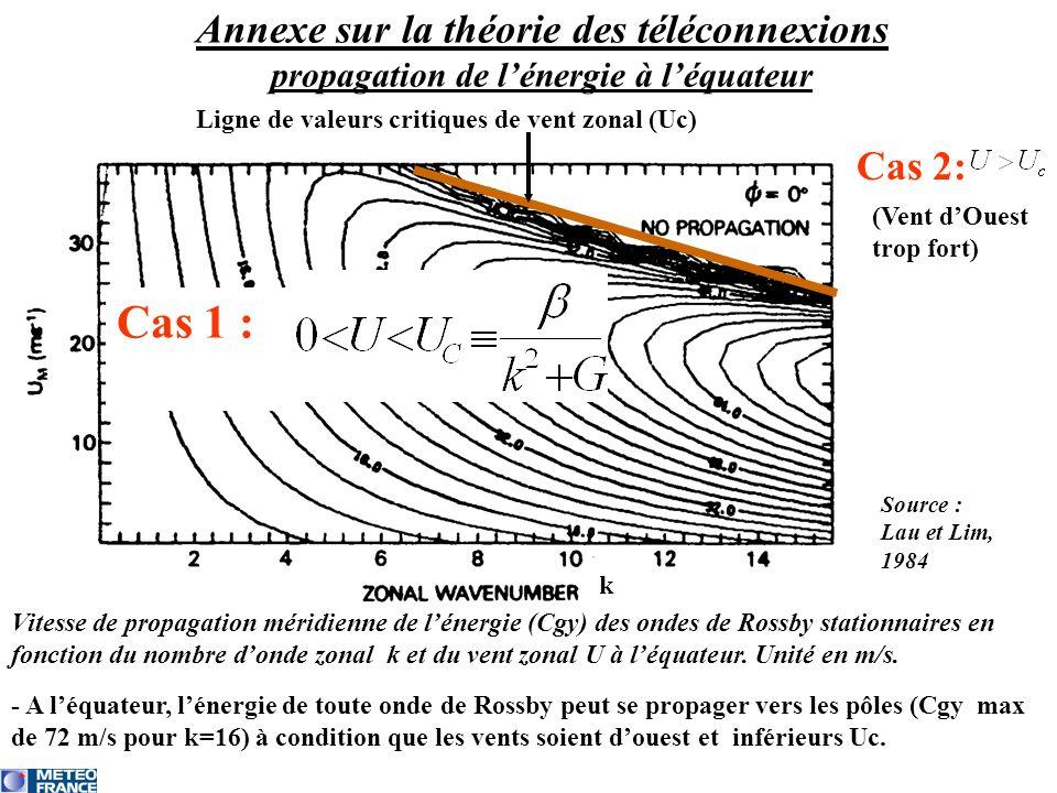 Annexe sur la théorie des téléconnexions propagation de l'énergie à l'équateur