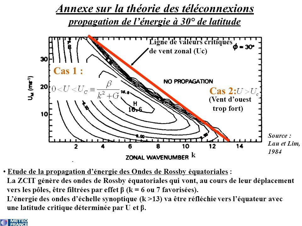 Annexe sur la théorie des téléconnexions propagation de l'énergie à 30° de latitude