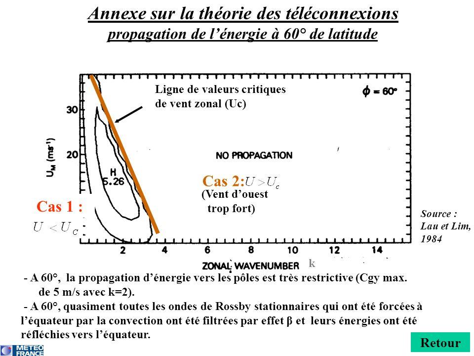 Annexe sur la théorie des téléconnexions propagation de l'énergie à 60° de latitude