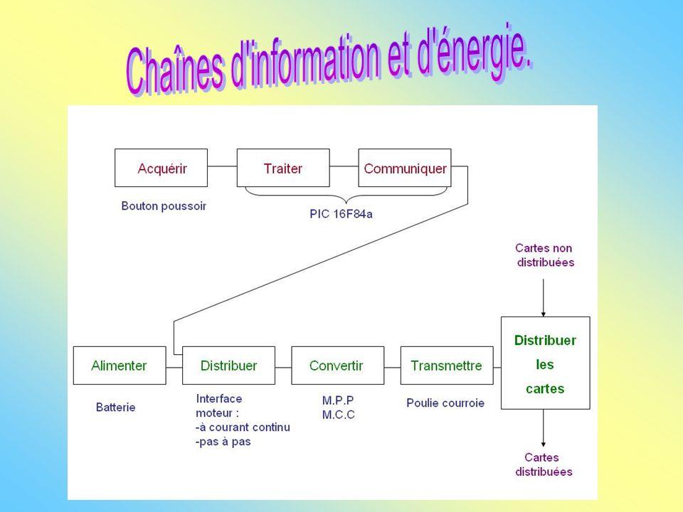 Chaînes d information et d énergie.