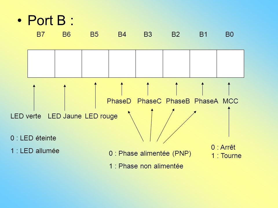Port B : B7 B6 B5 B4 B3 B2 B1 B0 PhaseD PhaseC PhaseB PhaseA MCC