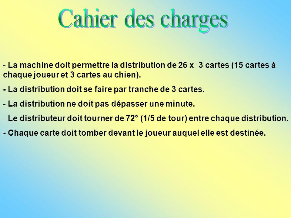 Cahier des charges La machine doit permettre la distribution de 26 x 3 cartes (15 cartes à chaque joueur et 3 cartes au chien).